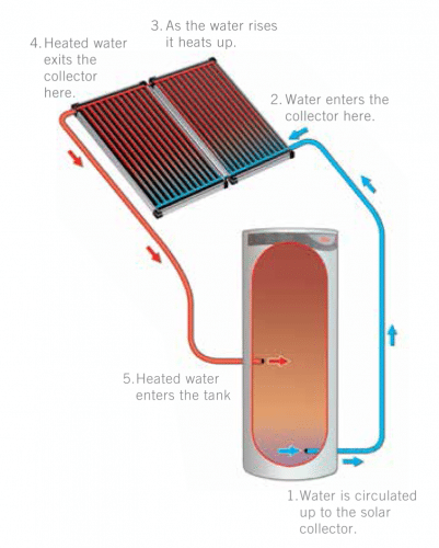 How does solar hot water work? Making the switch to solar hot water.