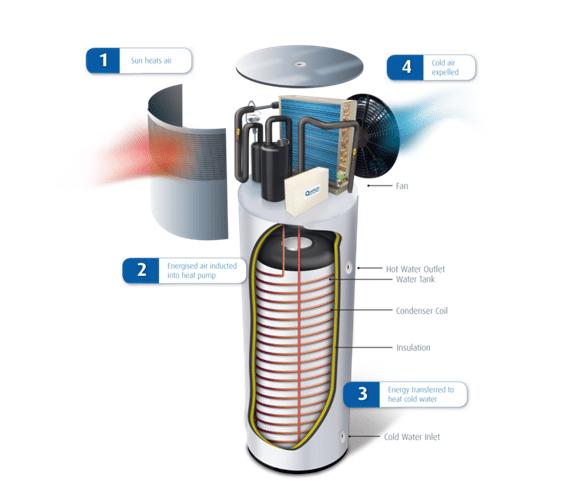 quantum heat pumps solar