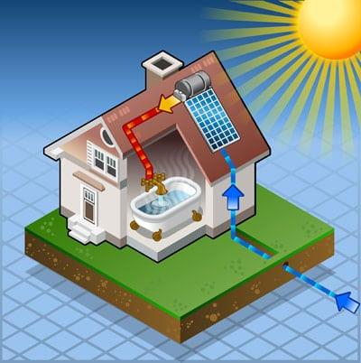 no solar hot water when cloudy